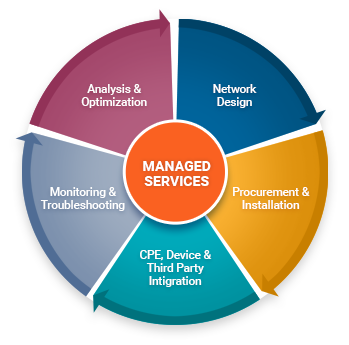 manage-services